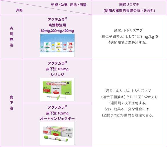 3つの剤形|PLUS CHUGAI 中外製薬医療関係者向けサイト
