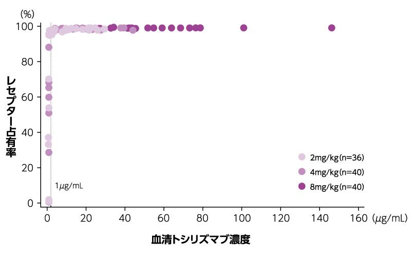 アクテムラの有効血中濃度、薬物動態|PLUS CHUGAI 中外製薬医療関係者 ...
